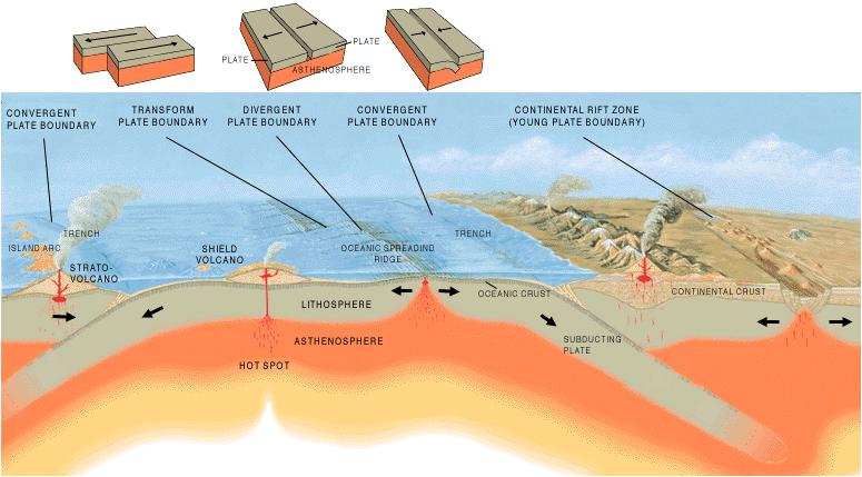 Maapallon rakenne ja laattatektoniikka