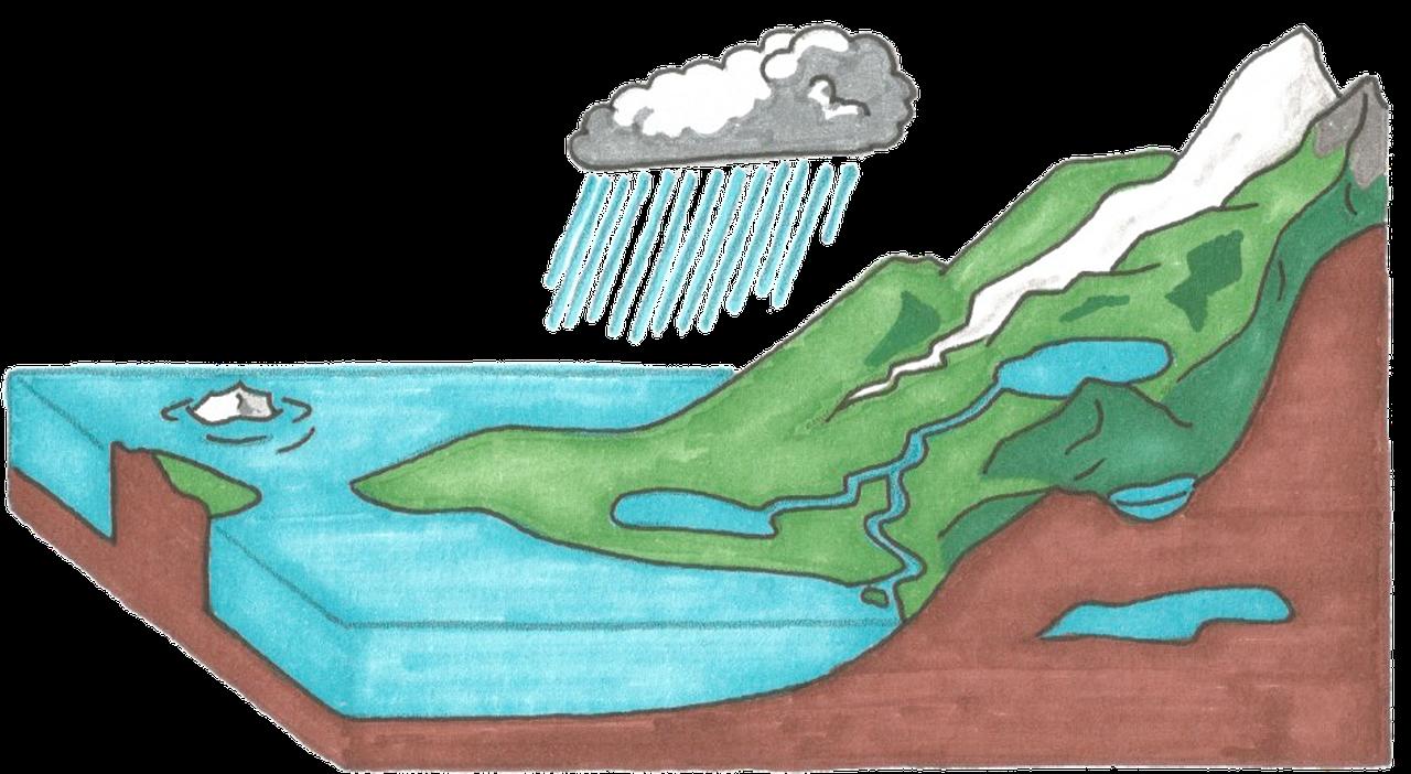 Veden kiertokulku